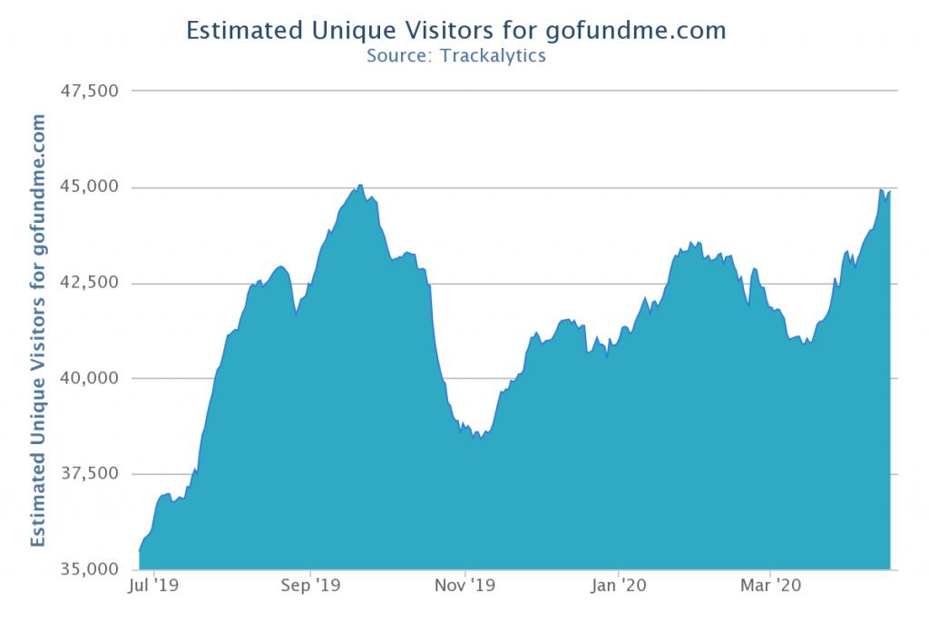 GoFundMe page statistics from Trackalytics