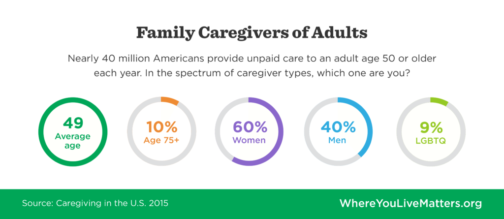 What type of caregiver are you