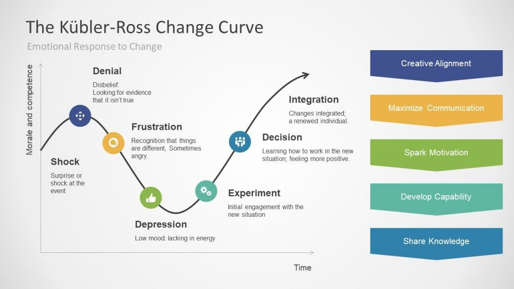 How to cope with loss - The Kubler Ross Change Curve