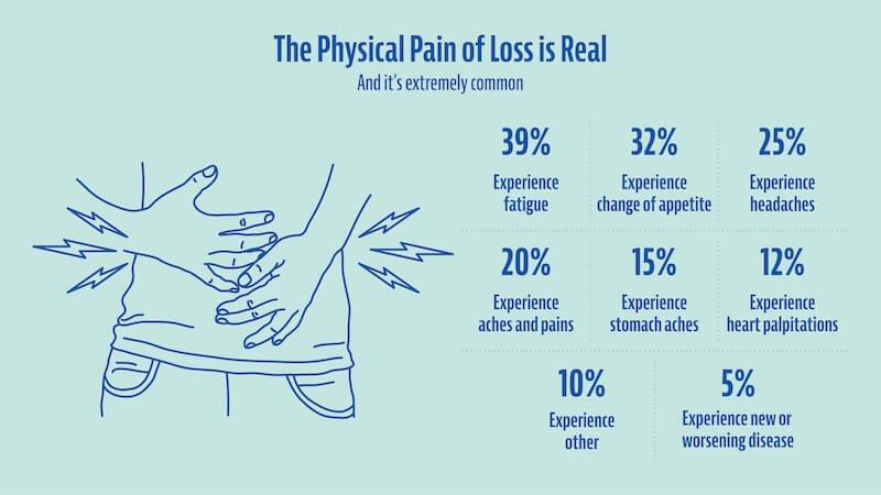 Physical symptoms of heartache